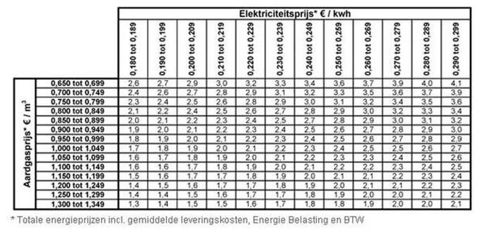 Onderhoud en eerste inbedrijfstelling - elektriciteitprijs - AWB